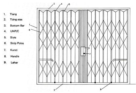Cara merakit folding gate